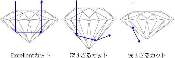 ブリリアントカットダイヤカット反射図